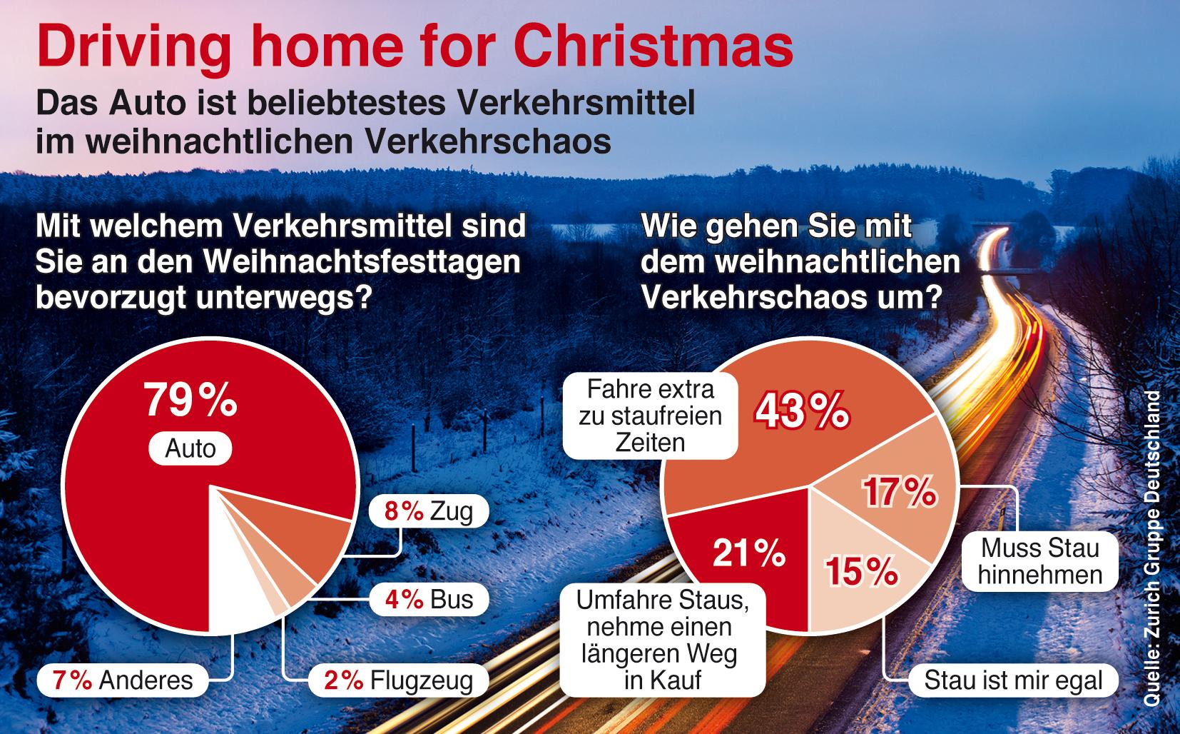 Driving home for Christmas: Jeder dritte Deutsche bevorzugt trotz Verkehrschaos das Auto